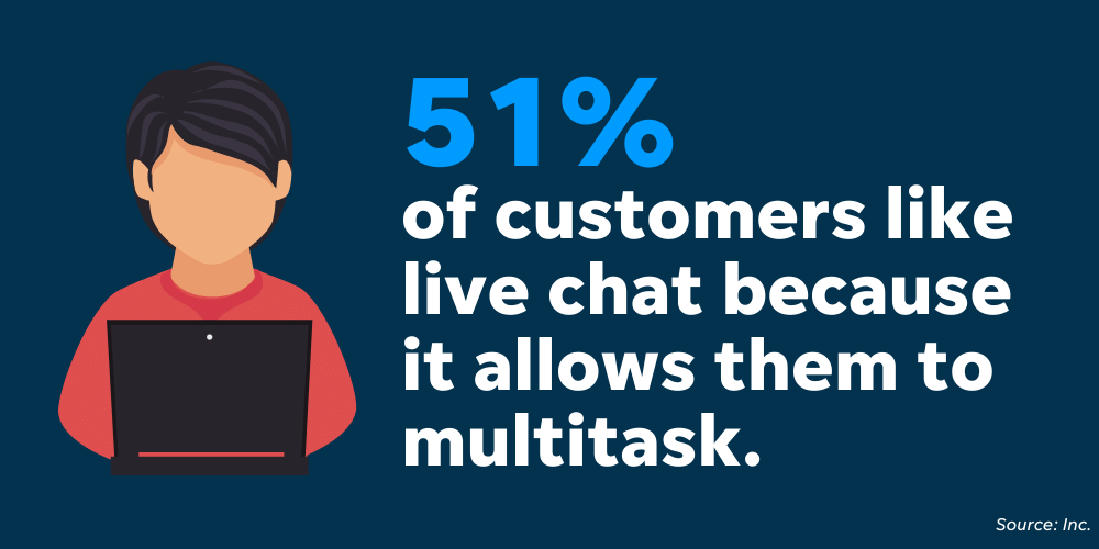 This stat from Inc shows that customers enjoy live chat because it's easy for them to use