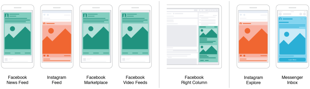 This graphic from Facebook shows the various ad placements available for Facebook advertising.