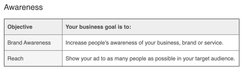 If your business wants to increase awareness, you can use the awareness objectives for your Facebook advertising.