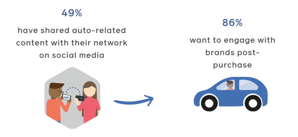 Car buyers are using social media and want to engage with car dealers, which is why an automotive social media marketing strategy is important.