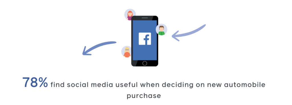 Facebook found that 78 percent of car buyers find social media useful throughout their car buying journey.