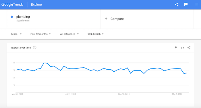 Screenshot of plumbing search interest on Google Trends.