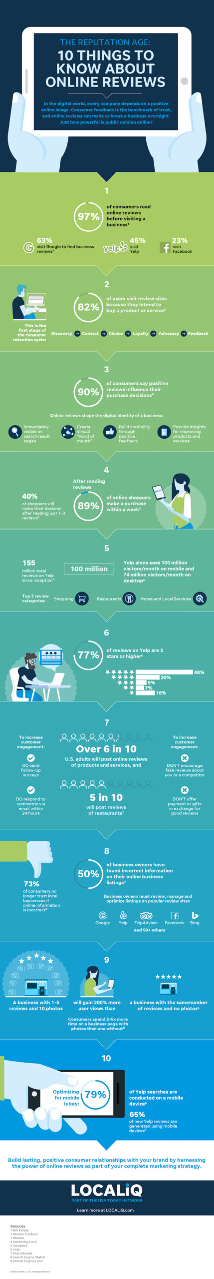 LOCALiQ Infographic: Online Reputation Stats