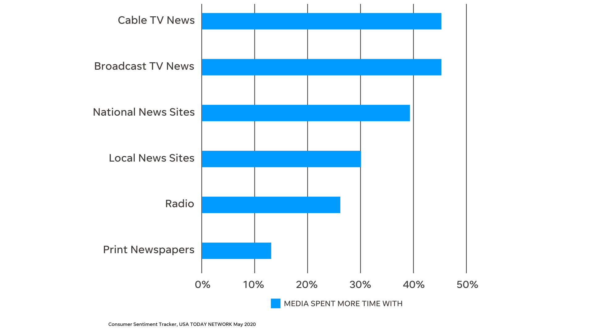 chart shows media consumption increase across news channels during covid-19