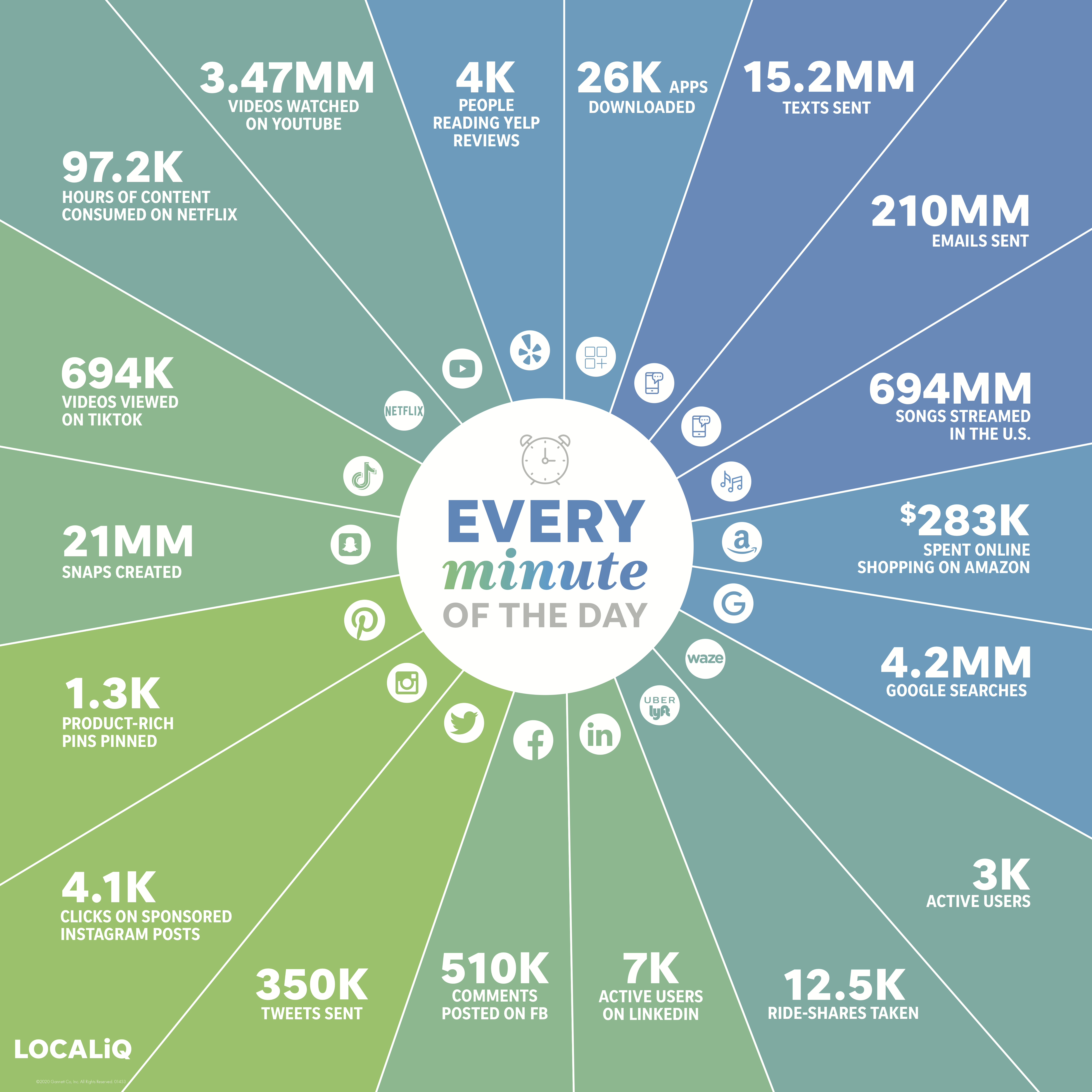 infographic highlighting what happens in a minute on the internet
