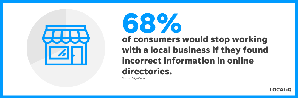 68% of consumers would stop using a local business if they found incorrect information in online directories, according to BrightLocal.