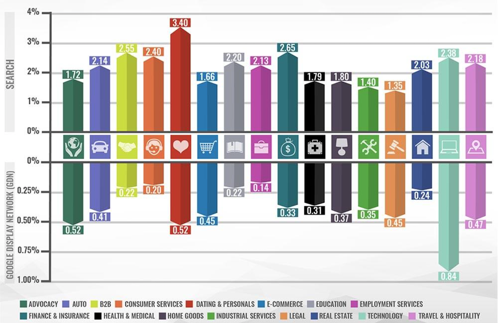 This graphic from WordStream shows the average CTR by industry in Google Ads.