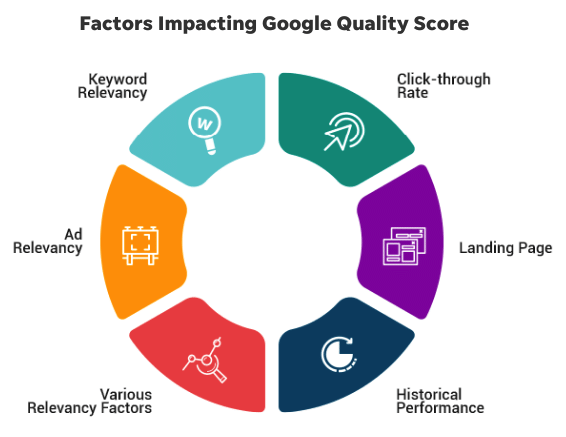 This graphic shows some of the factors that make up Google Quality Score, an important PPC metric.