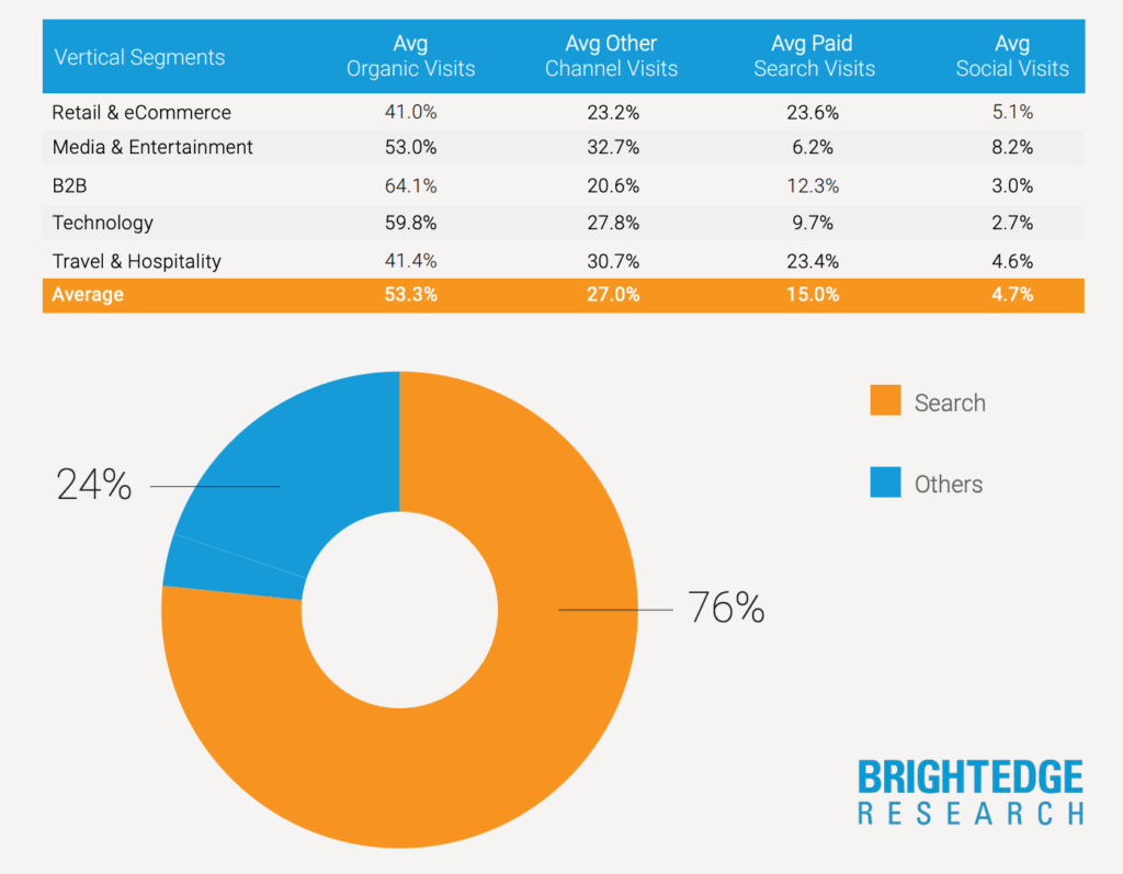 Marketing strategy for small businesses - This BrightEdge Research shows the share of web visits from different sources.