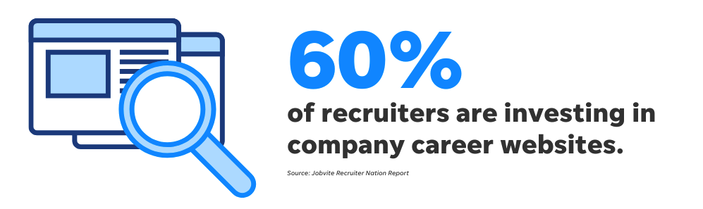 This stat illustrates how many recruiters are investing in career sites as part of their recruitment marketing strategies.