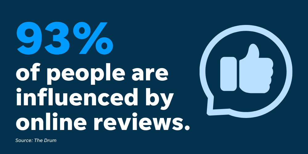 A good online reputation is important because nearly 100% of people are influenced by online reviews.