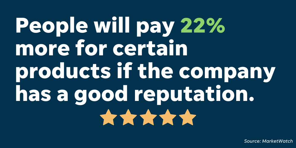 People will pay 22% more for certain products if the company has a good reputation - which speaks to the importance of a good online reputation for your business.