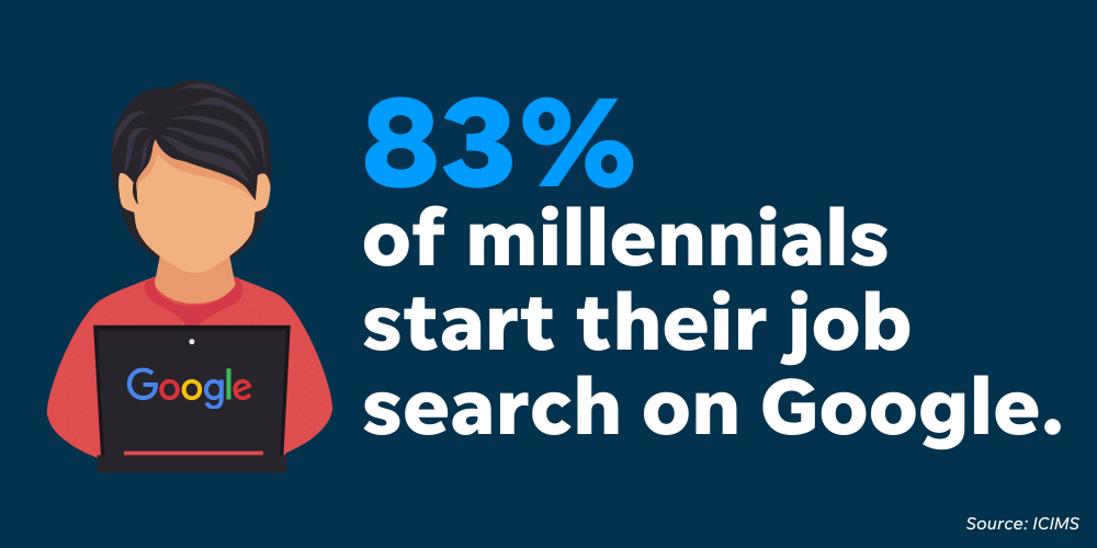 Millennials and most candidates use Google for their job searches - so your business needs to be active there.