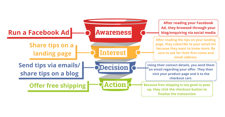 Here's an example of a sales funnel template.