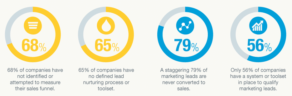 This graphic shows the many issues that plague marketing and sales teams.