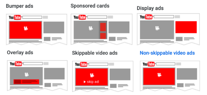 YouTube ads are a type of online advertising that let you get your business in front of users on YouTube.