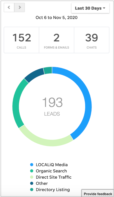 Your website can help you keep track of your leads and where they're coming from, especially if you use LOCALiQ's Client Center.