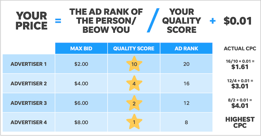 Google Ads has a complex ranking system to determine which nonprofits Google Ad to show.