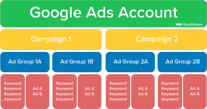 Here's an example of how your Google Ads account might look for your nonprofit's ppc campaigns.