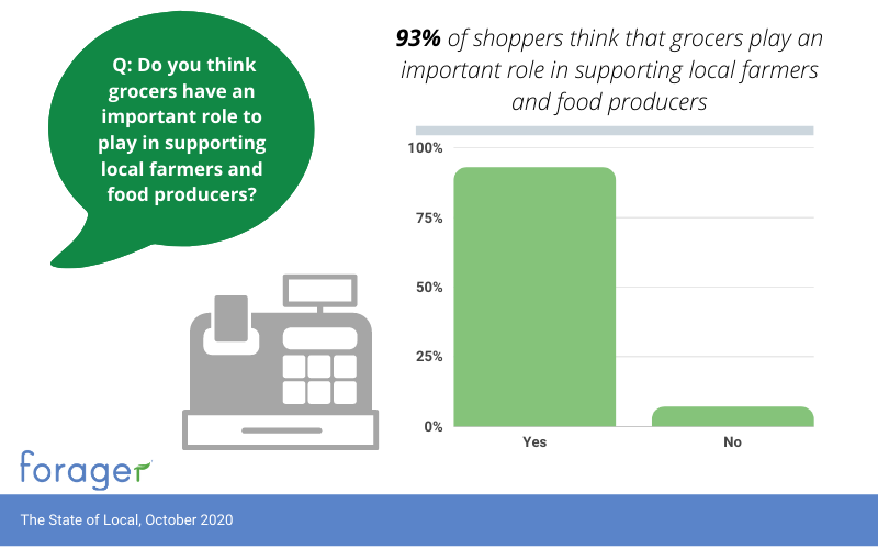 Consumers believe that it's largely up to grocers to expand and deliver on local food, which is why this should be key for your grocery marketing in 2021.