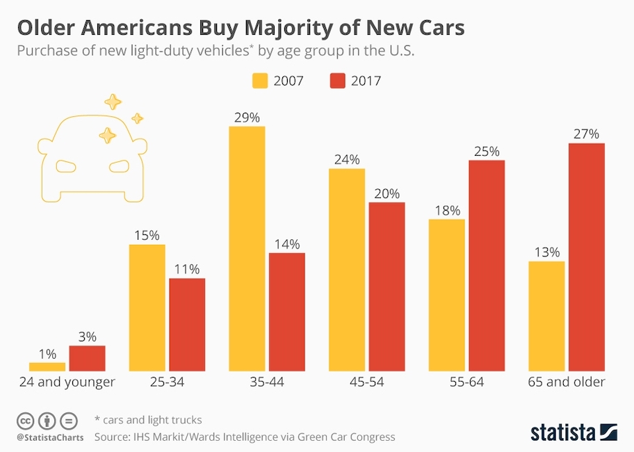 Although older americans buy the majority of new cars, your 2021 car dealer marketing needs to prepare for Gen Z entering the market.