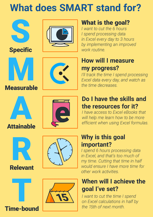 Your growth strategy should include smart goals - like these smart goal examples.