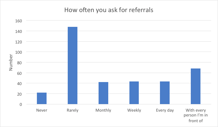 asking for referrals is critical but as this chart shows, many business owners aren't asking for referrals often.