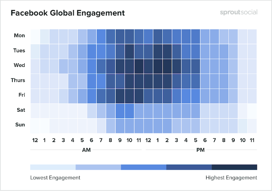 how to improve engagement - facebook posting times