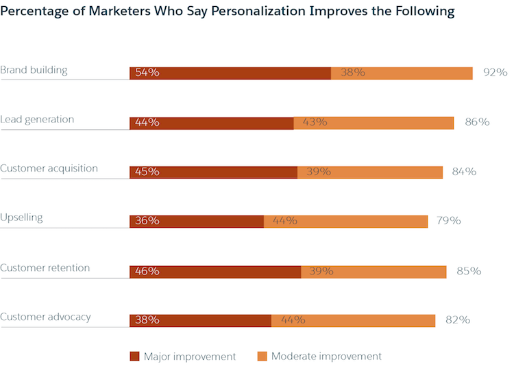 Marketing data makes personalization in your marketing possible.