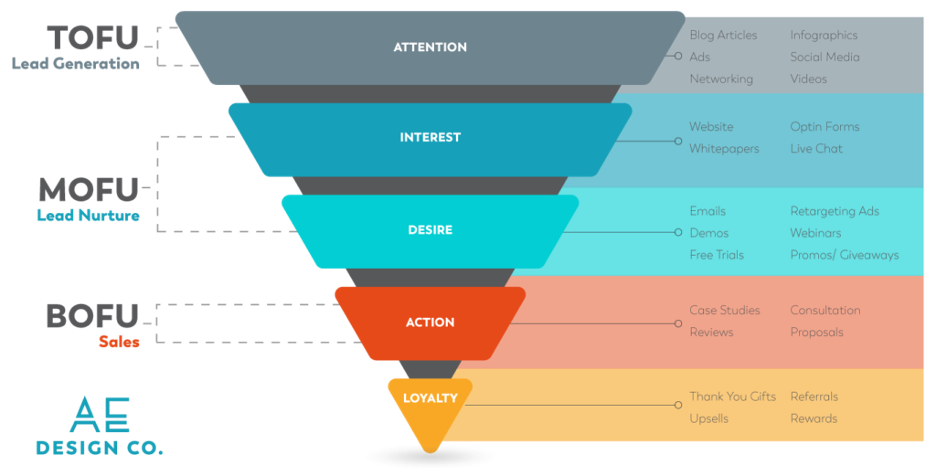 Understanding your marketing and sales funnel and optimizing that journey will continue to be important in 2021.