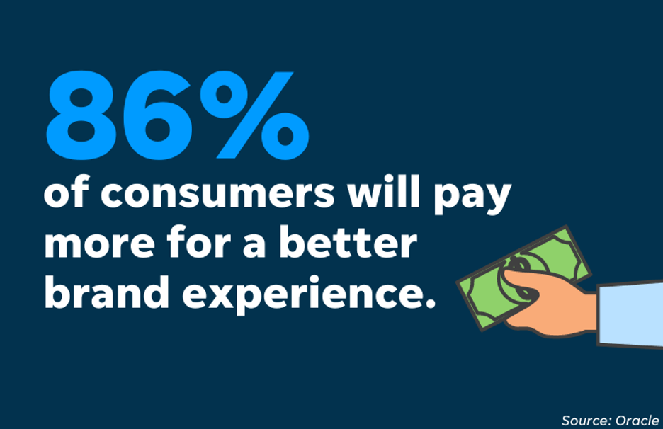 build customer relationships - better customer experience