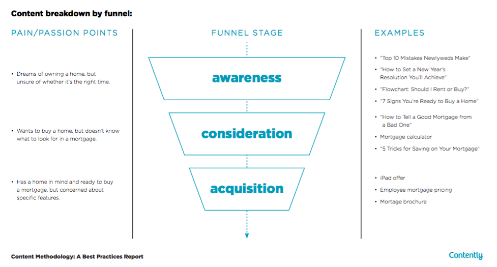 marketing plan example - contently