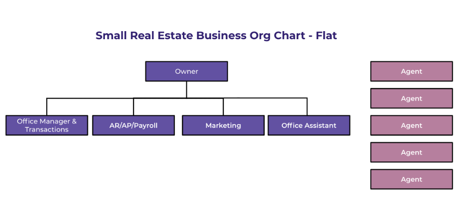 organizational chart for small business - flat business structure