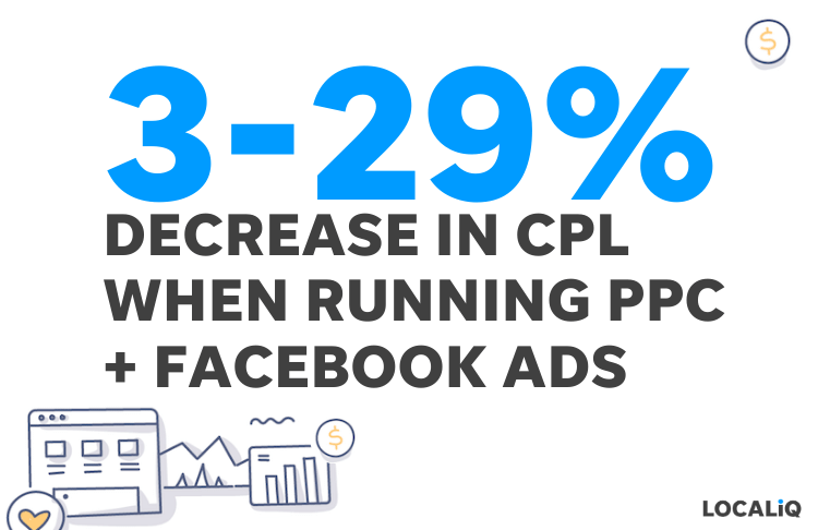 ppc + facebook ads decreases CPL - LOCALiQ stat