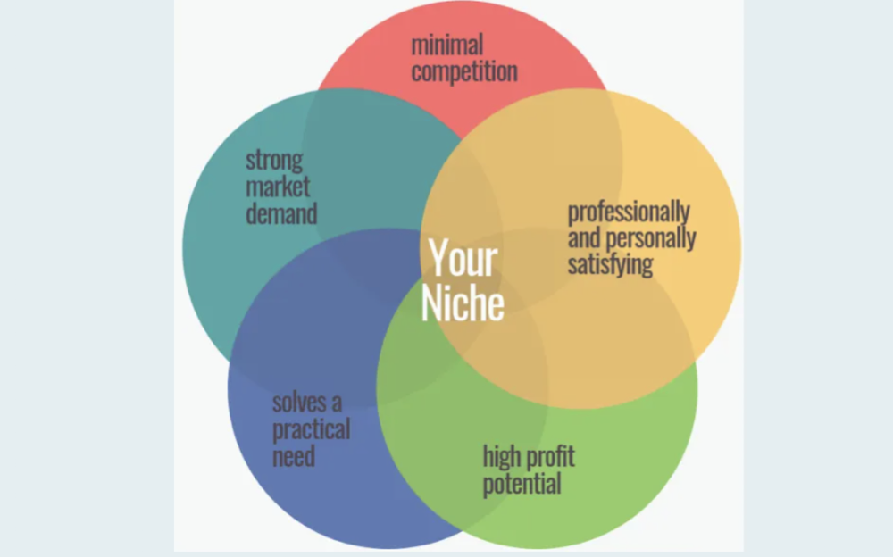 things-every-business-owner-should-know-niche