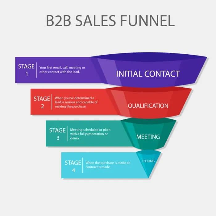 b2b social media marketing - b2b sales funnel