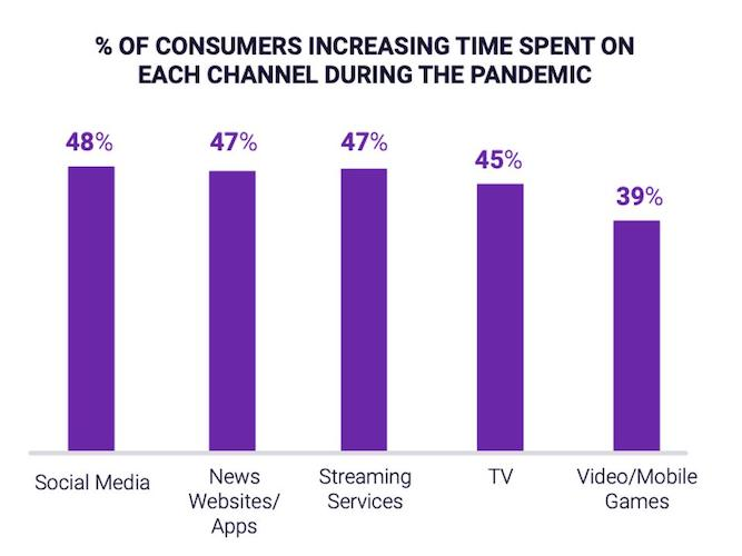 digital marketing statistics - online content consumption nearly doubled in 2020