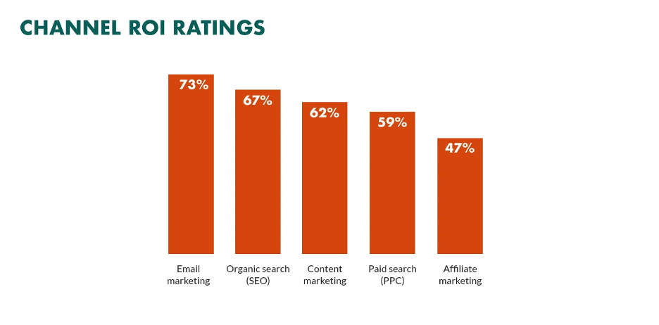 email marketing trends - email marketing delivers high ROI