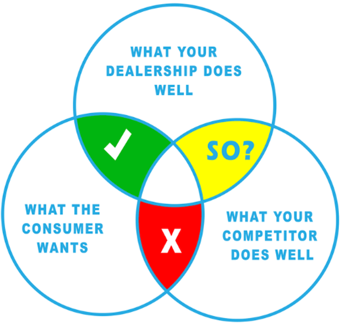 how to find your dealerships unique value proposition