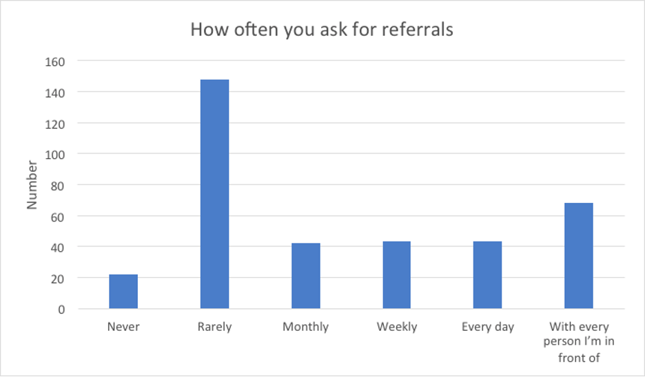 how to get more clients - ask for referrals