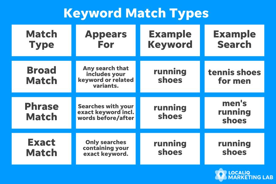 local ppc - keyword match types