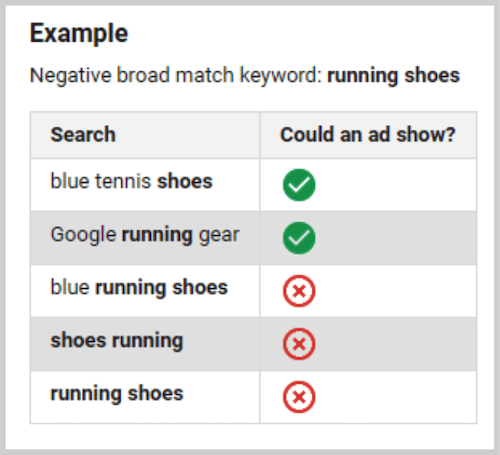local ppc - ppc strategy - negative keywords