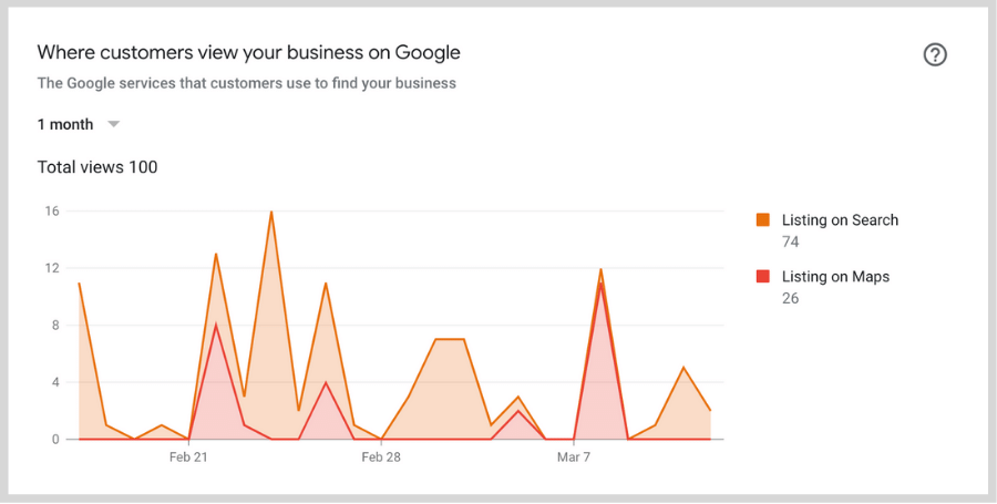 local seo metrics - google my business insights
