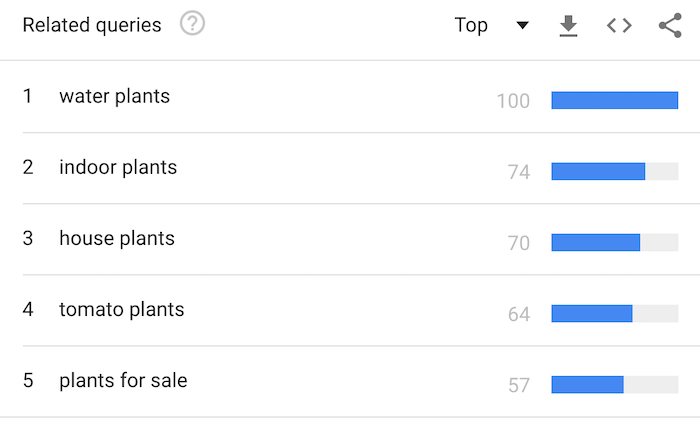 spring home services marketing tips - plants google trends