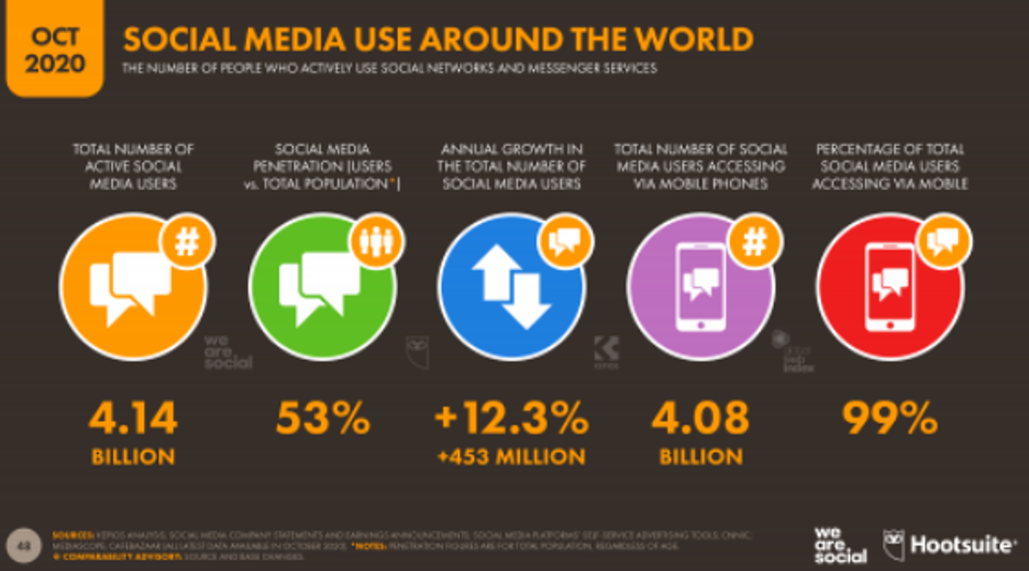 thought leader on social media - social media use increase
