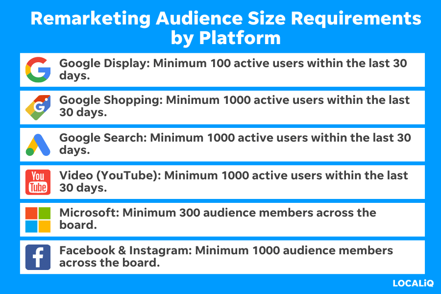 Remarketing audience size requirements by platform