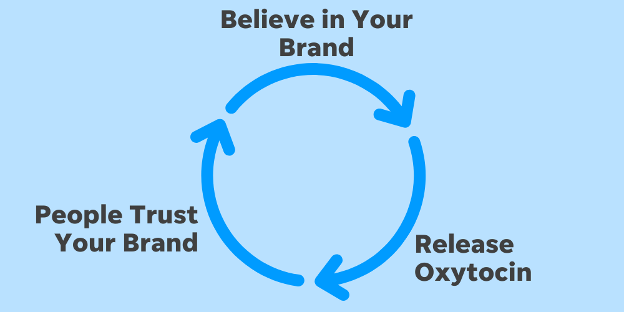 how a brand story builds trust with consumers