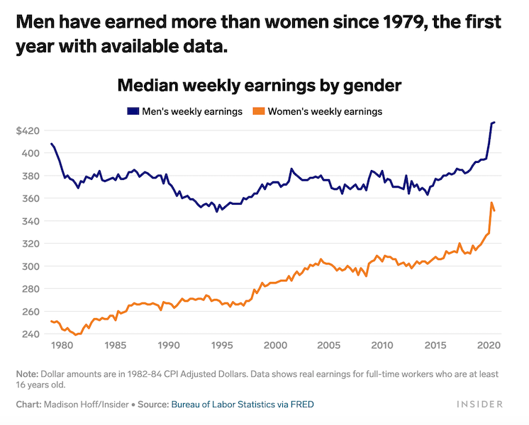 how to ask for a raise - gender pay gap