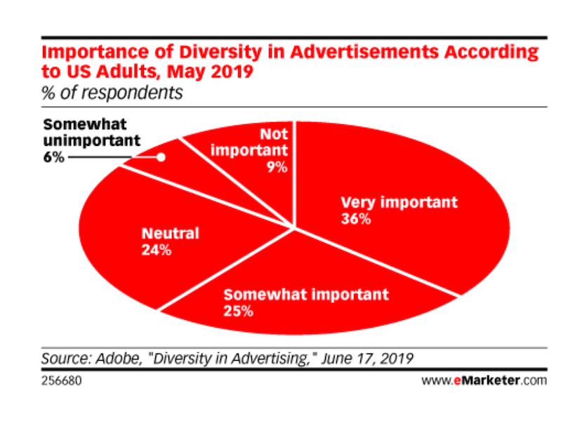 importance of inclusive marketing strategy