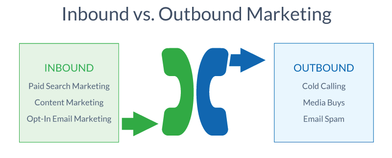 inbound marketing vs outbound marketing - what's the difference